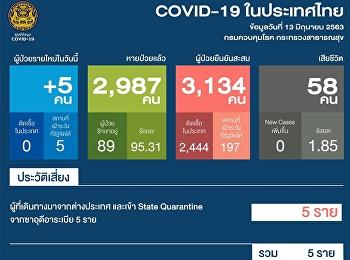 แถลงสถานการณ์การติดเชื้อ COVID-19