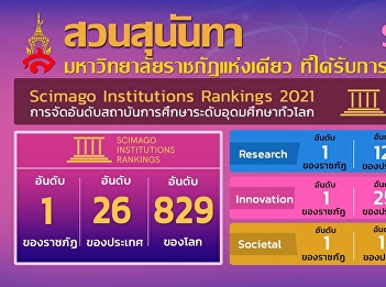 มหาวิทยาลัยราชภัฏสวนสุนันทาเป็นมหาวิทยาลัยราชภัฏแห่งเดียวที่ได้รับการจัดอันดับ Scimago Institutions Rankings 2021